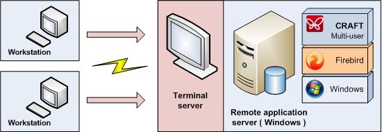 Крафт. Установка в локальной сети. RDP.