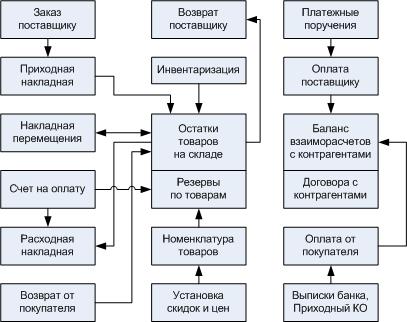 Автоматизация торговли и склада. Диаграмма.